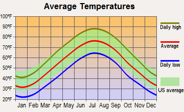 Martinsburg, West Virginia average temperatures