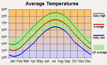 Mineralwells, West Virginia average temperatures