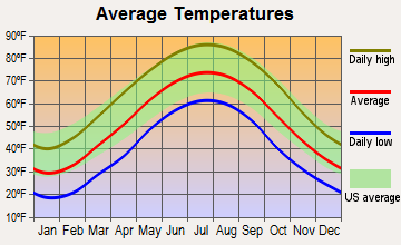 Moorefield, West Virginia average temperatures