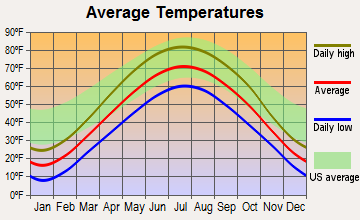 Sun Prairie, Wisconsin average temperatures