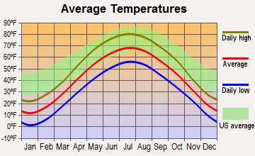Tigerton, Wisconsin average temperatures