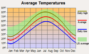West Bend, Wisconsin average temperatures
