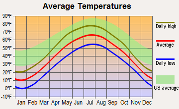 White Lake, Wisconsin average temperatures
