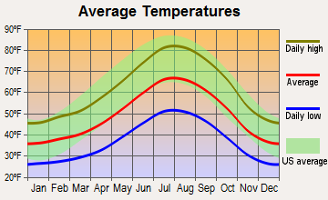 Bootjack, California average temperatures