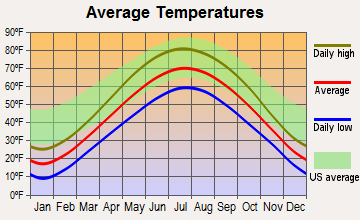 Jackson, Wisconsin average temperatures