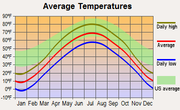 Sioux Creek, Wisconsin average temperatures