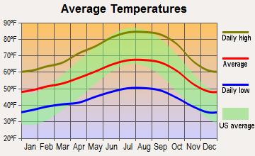 Boulder Creek, California average temperatures