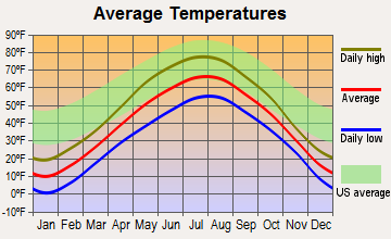 Oulu, Wisconsin average temperatures