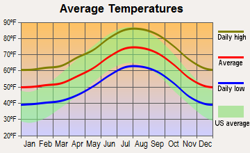 Bradbury, California average temperatures