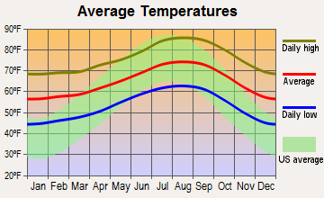 Brea, California average temperatures