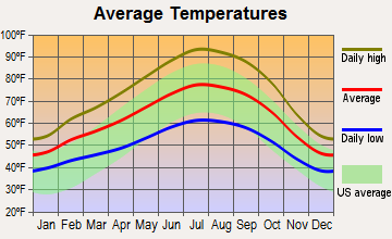 Bret Harte, California average temperatures