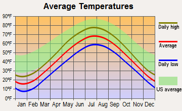 Baileys Harbor, Wisconsin average temperatures