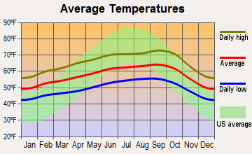 Burlingame, California average temperatures