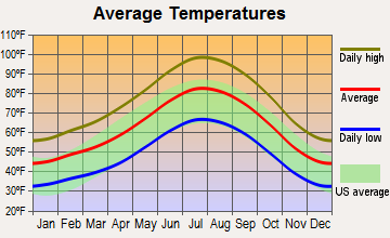 California City, California average temperatures