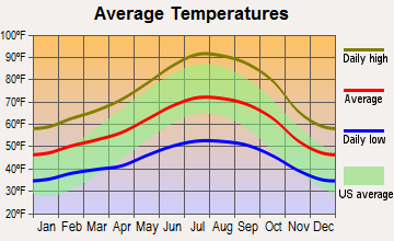 Calistoga, California average temperatures