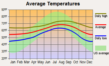 Camp Pendleton South, California average temperatures