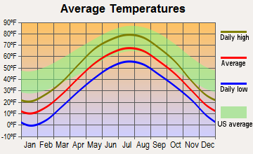 Rock Falls, Wisconsin average temperatures