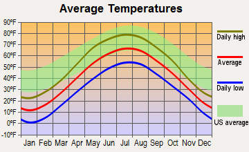Silver Cliff, Wisconsin average temperatures