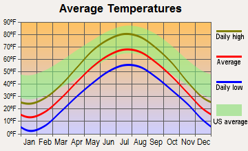 Wagner, Wisconsin average temperatures