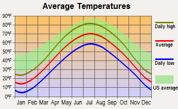 Caledonia, Wisconsin average temperatures