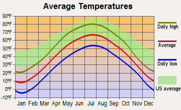 Grow, Wisconsin average temperatures