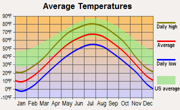 Thornapple, Wisconsin average temperatures