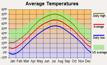 Willard, Wisconsin average temperatures