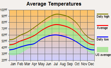 East Colusa, California average temperatures
