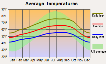 Briones, California average temperatures