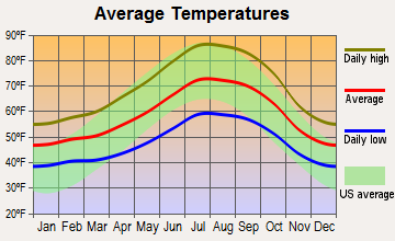 Tassajara, California average temperatures