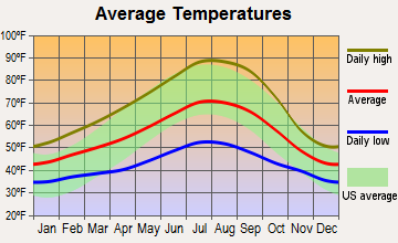 Trinity-Klamath, California average temperatures