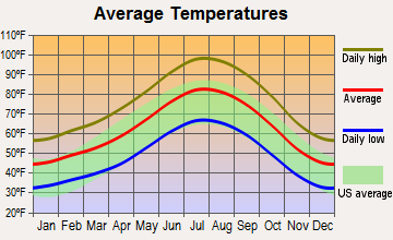 East Kern, California average temperatures