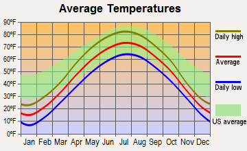 Alma, Wisconsin average temperatures