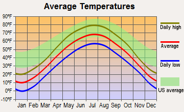 Athens, Wisconsin average temperatures