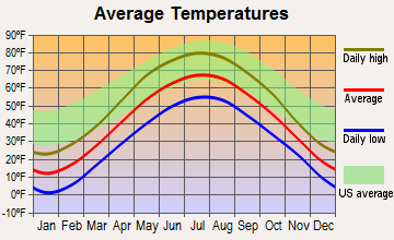 Bagley, Wisconsin average temperatures