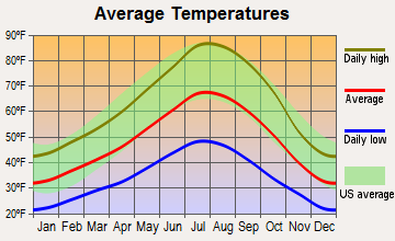 Big Valley, California average temperatures