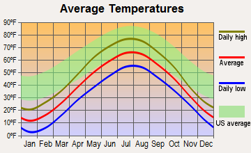 Bayfield, Wisconsin average temperatures