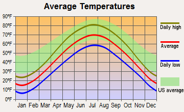 Bellevue Town, Wisconsin average temperatures