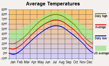 Cadott, Wisconsin average temperatures