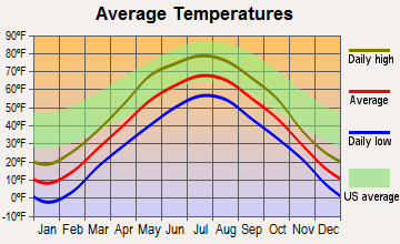Chief Lake, Wisconsin average temperatures