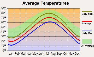 Cleveland, Wisconsin average temperatures