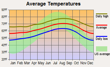 South Bay Cities, California average temperatures