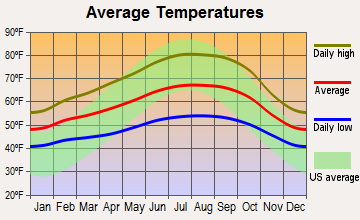 Southwest Marin, California average temperatures