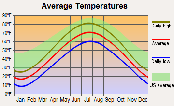 Glenbeulah, Wisconsin average temperatures