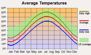 Kaukauna, Wisconsin average temperatures