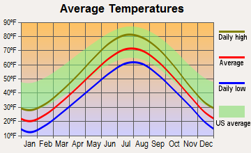 Kohler, Wisconsin average temperatures