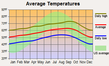 Coastal, California average temperatures