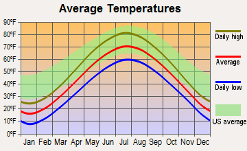 Marinette, Wisconsin average temperatures