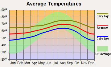 Central Coast, California average temperatures