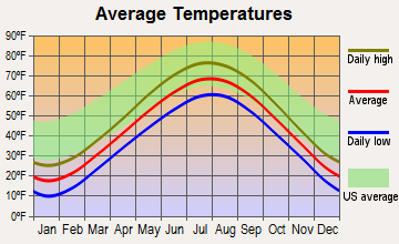 Mishicot, Wisconsin average temperatures